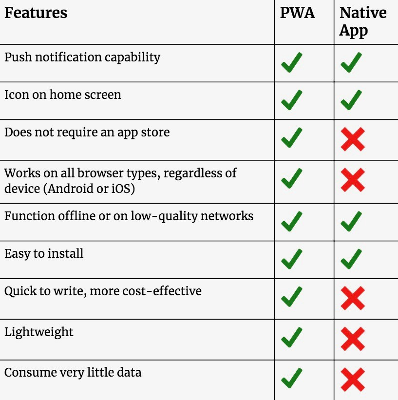 Table Displaying Contrast and Comparison Between PWAs and Native Apps