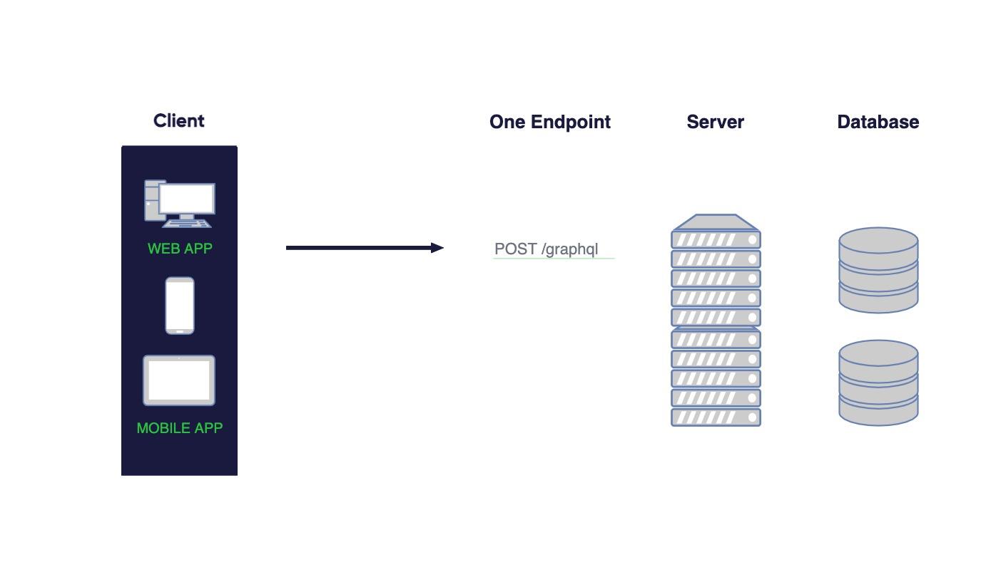 GraphQL client -> server-2