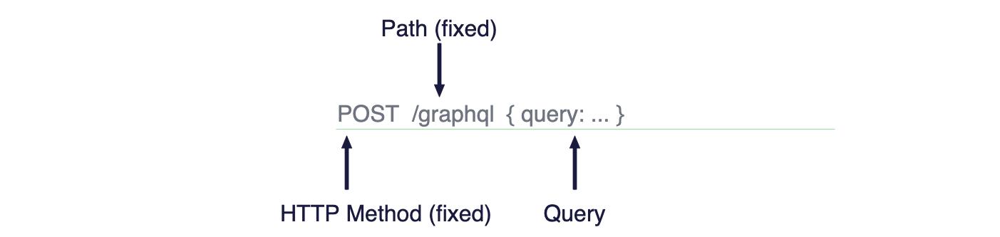 GraphQL endpoint