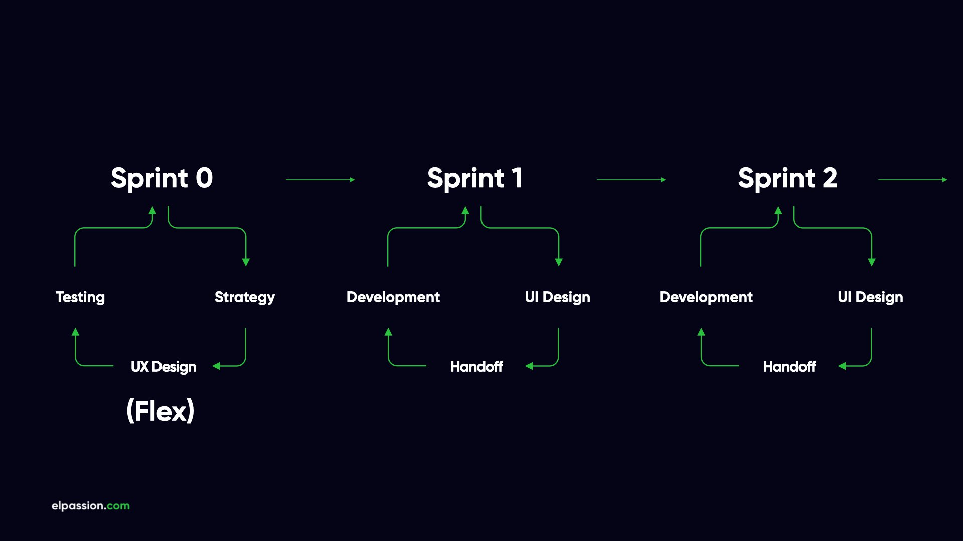 How-to-use-agile-methodology-in-project-sprints