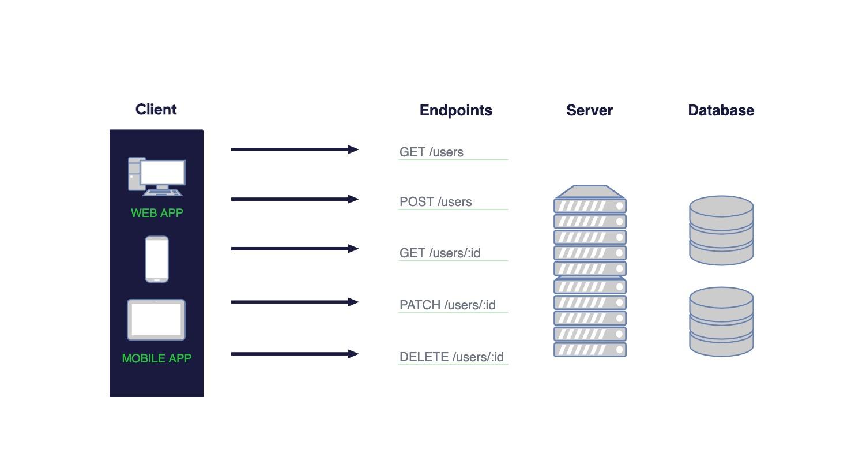 REST client -> server-3