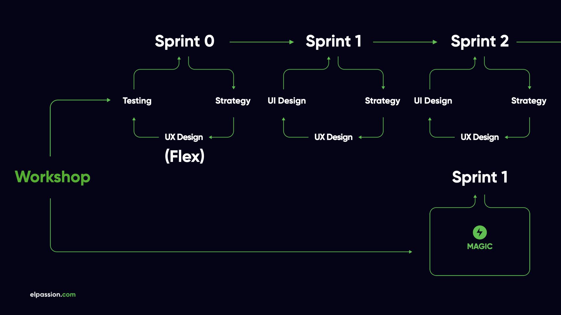 Running-an-agile-software-development-project