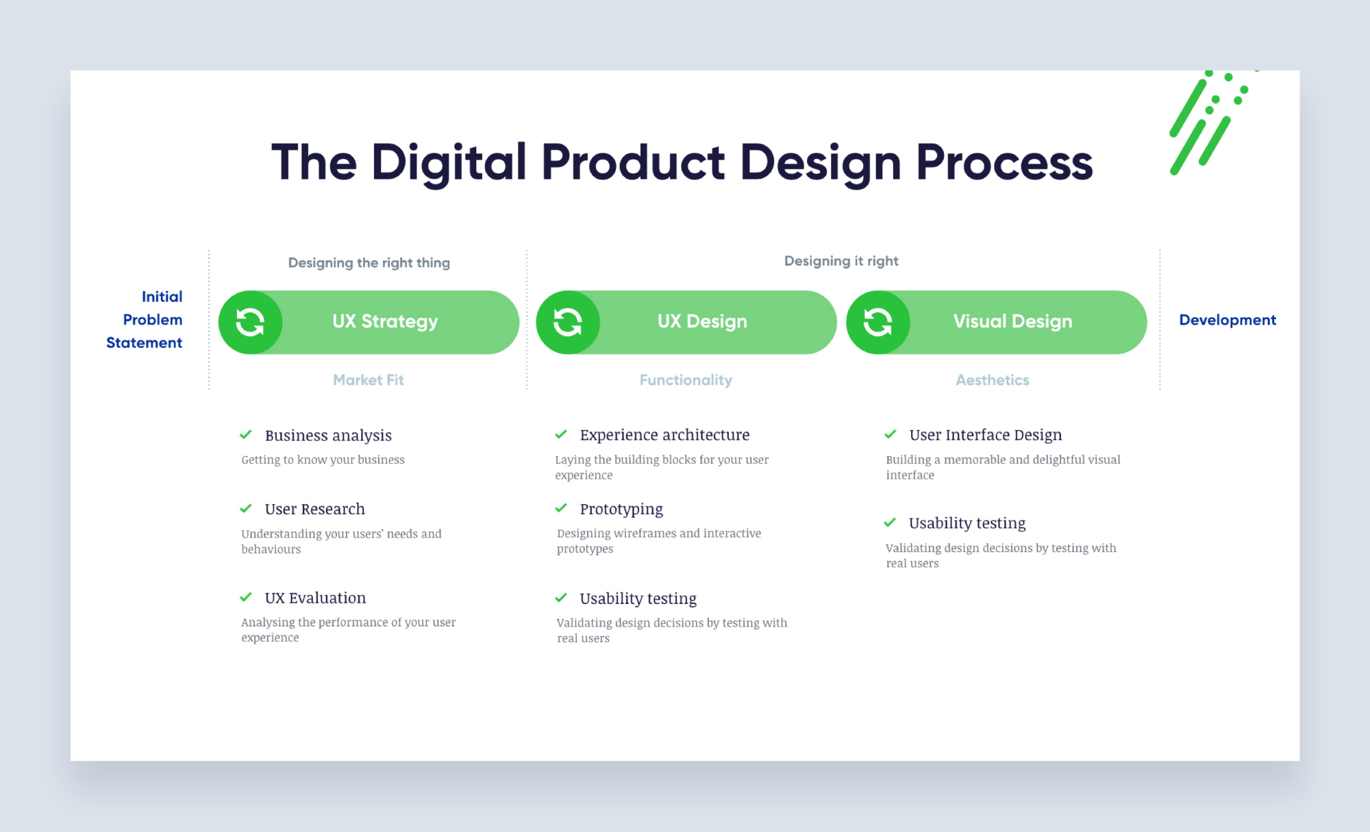 Best Practices for Digital Product Design Process