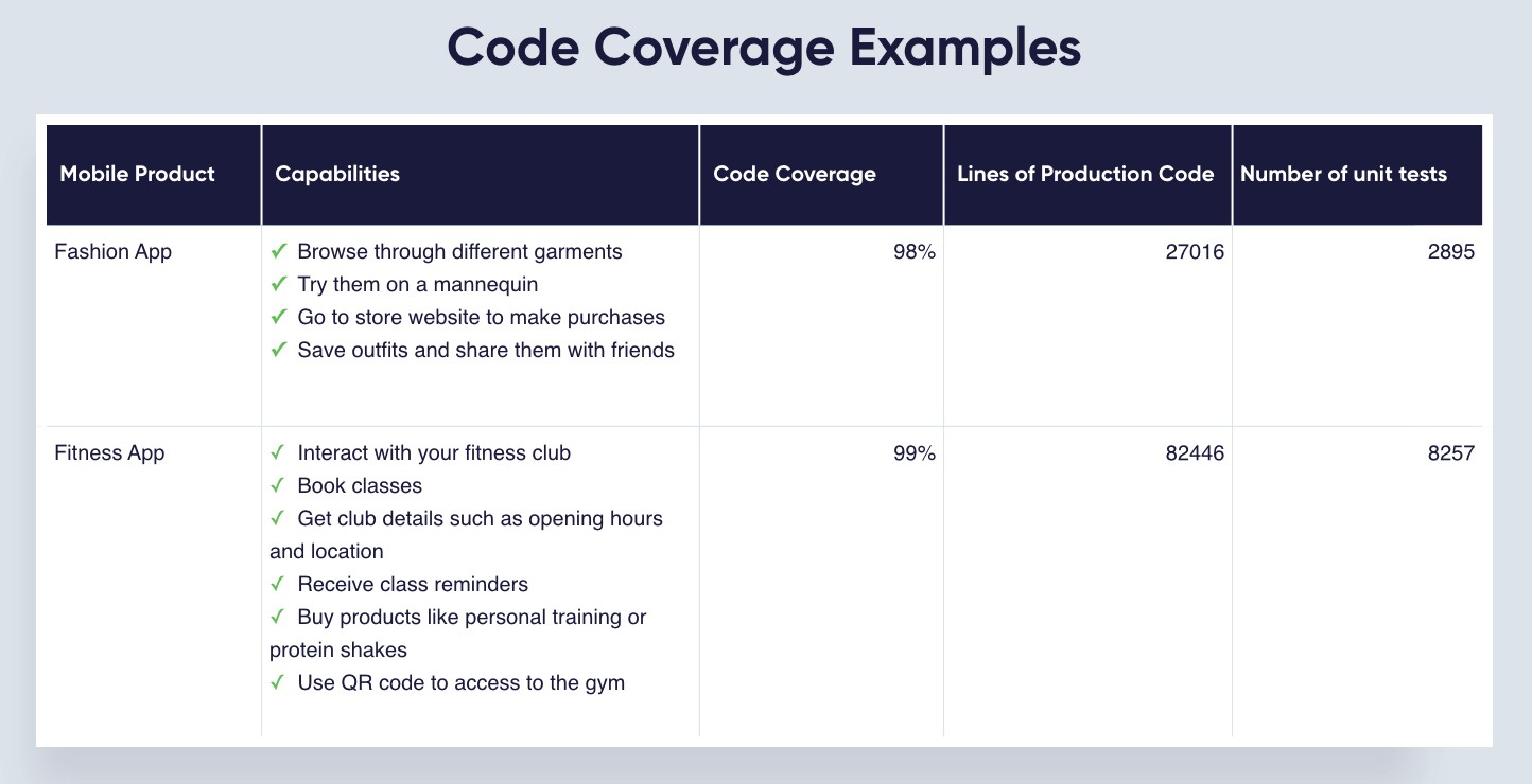 test_driven_development_code_coverage