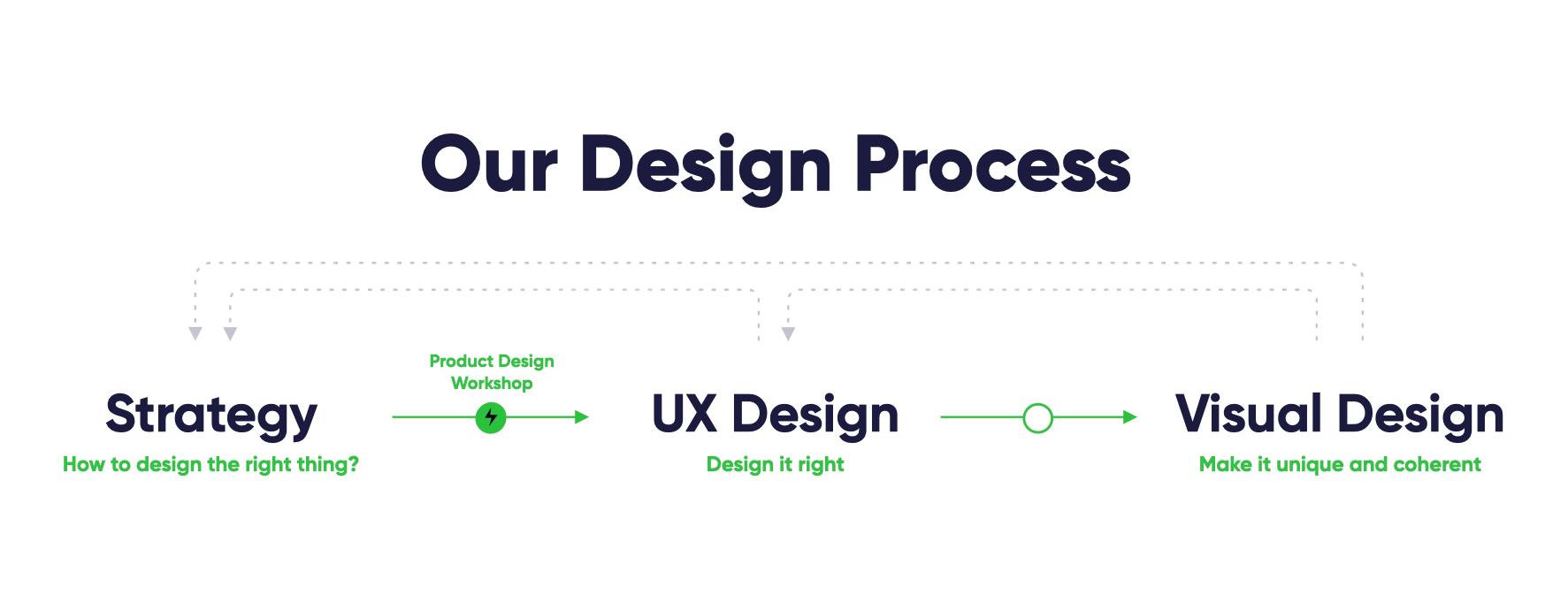 EL Passion Design Process